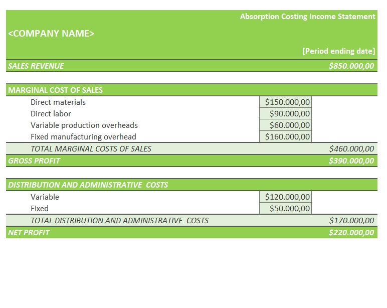 Absorption Costing Income Statement TemplateLab.com