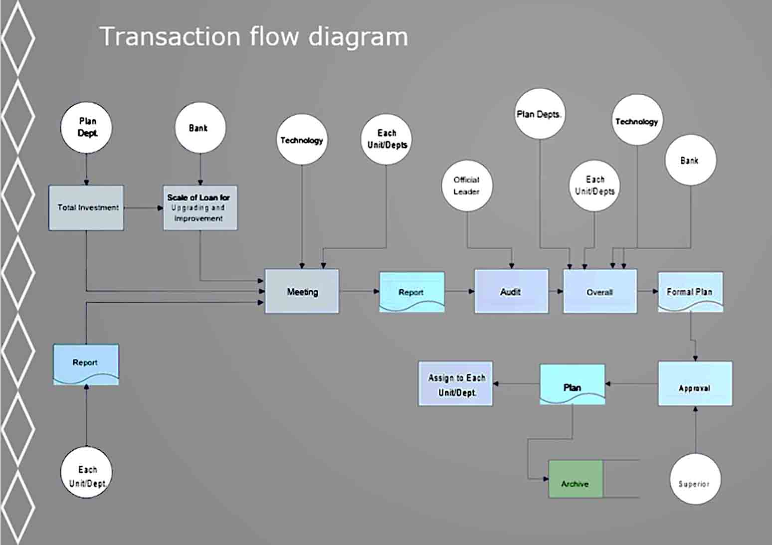 transaction flowchart