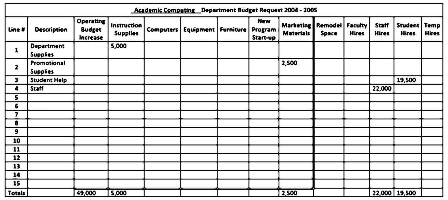 Academic Computing Department Budget