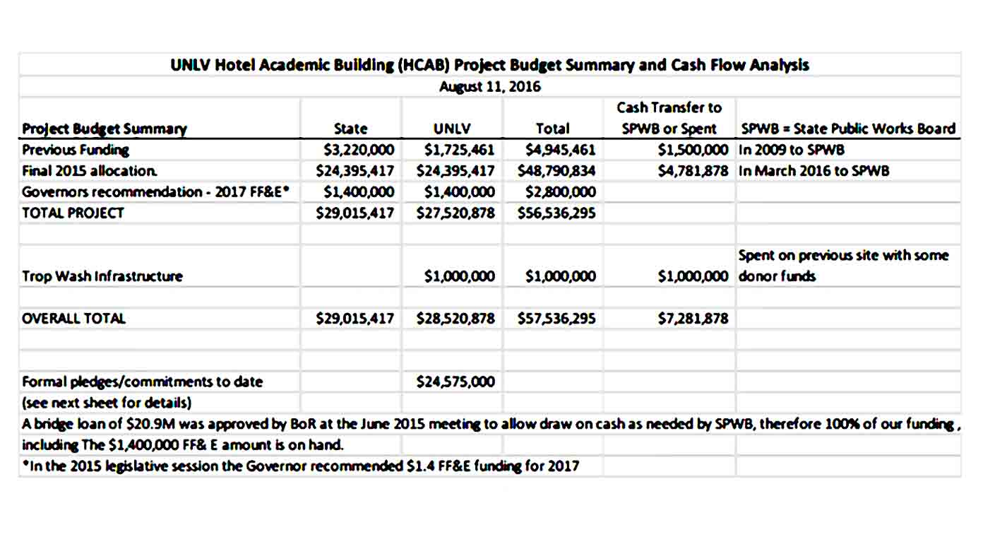 Academic Project Budget