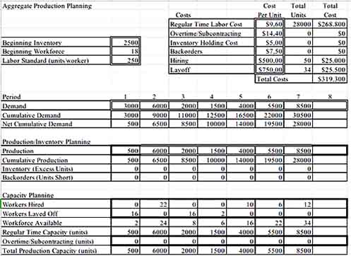 Aggregate Production Planning Inventory Form Sample Templates Sample