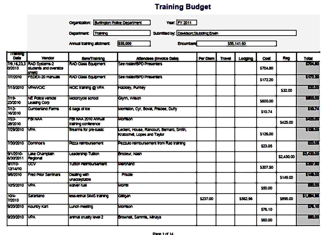 Annual Training Budget Template