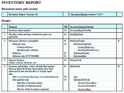 Basic Inventory Report