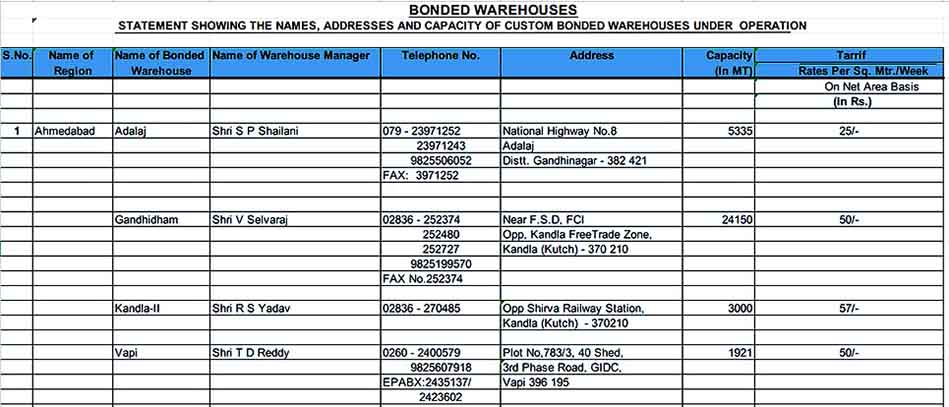 Bonded Warehouse Inventory Sample Example Format1 Templates Sample