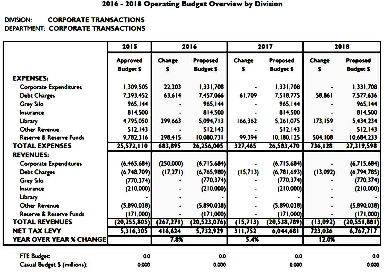 Budget for Corporate Department