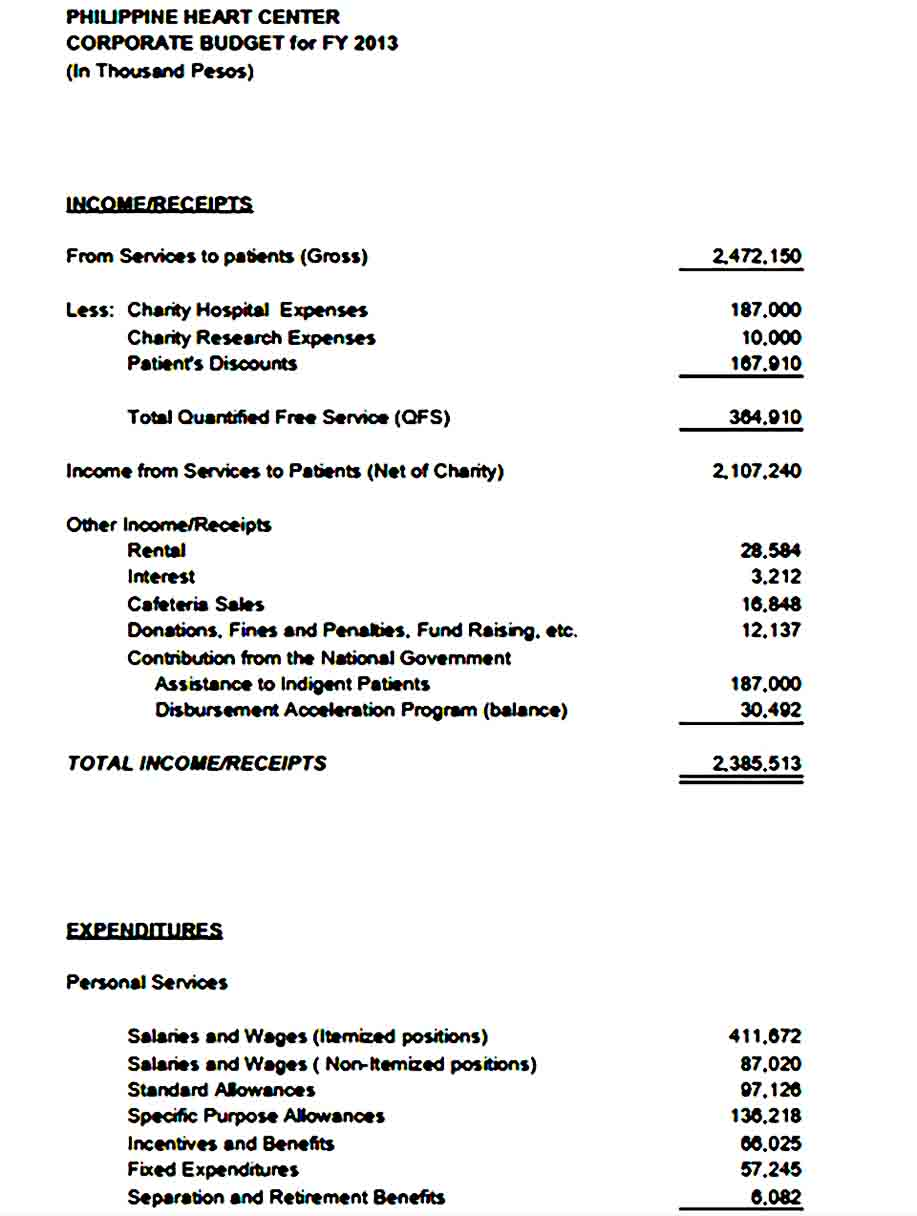 Budget for Corporate Hospital