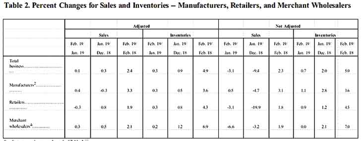 Business Inventory Example 2