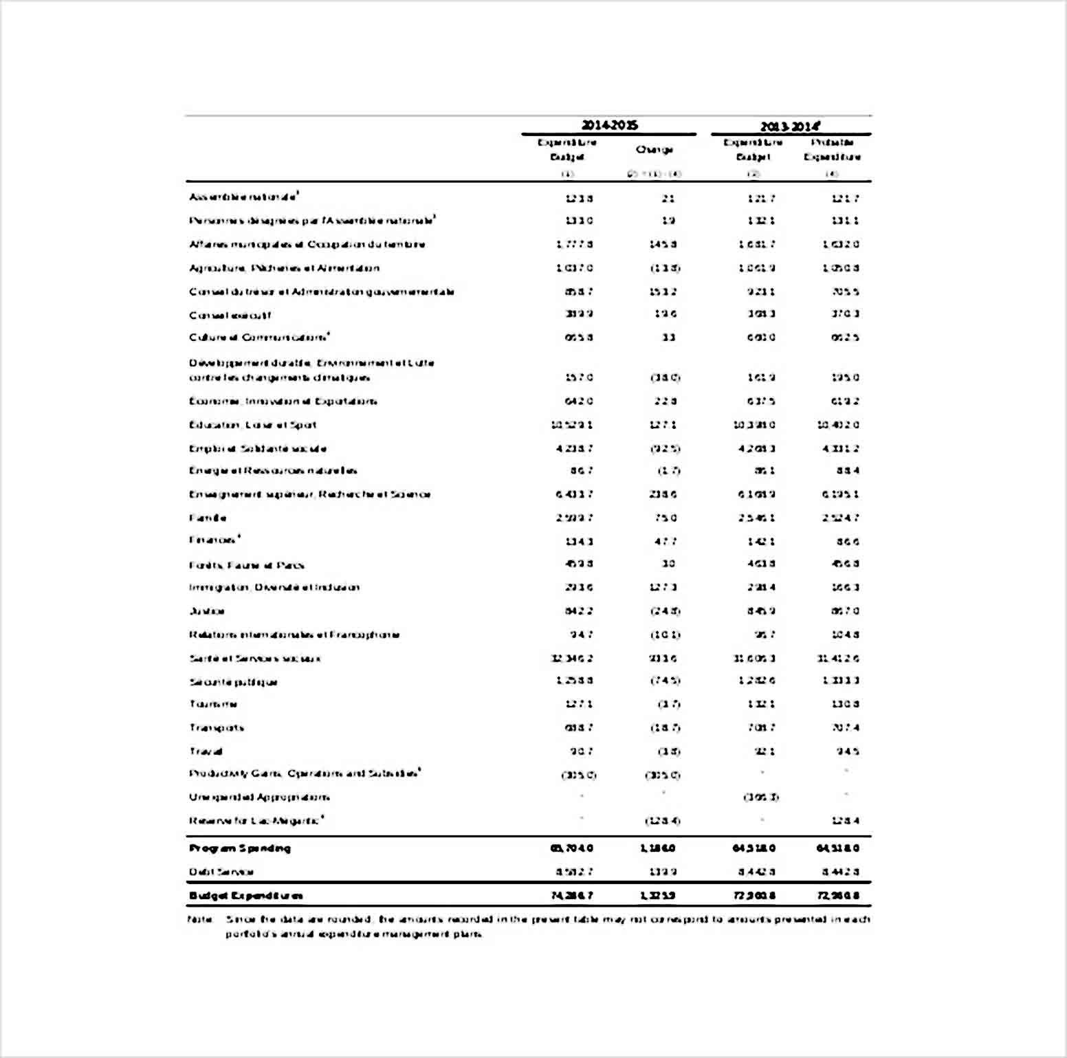 Capital Expenditure Budget Template Example PDF Format