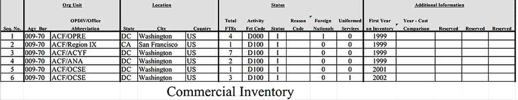 Commercial Inventory Spreadsheet In Excel Format Templates Sample