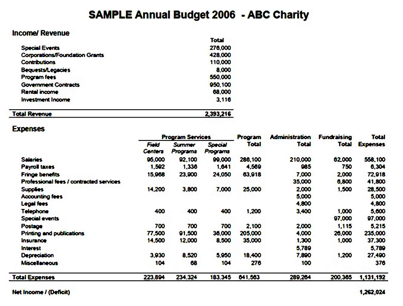 Company Annual Budget Template