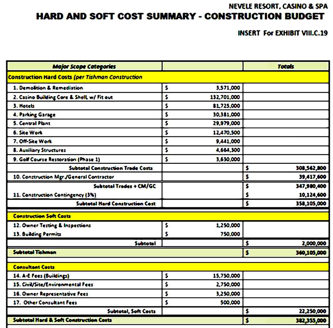 Construction Budget Template PDF