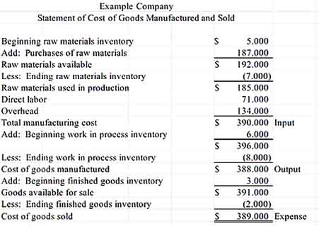 Example Inventory Statement of Cost of Goods Manufactured and Sold