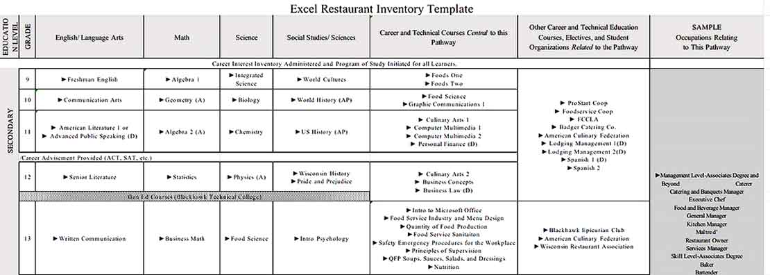 Excel Restaurant Inventory Template 1