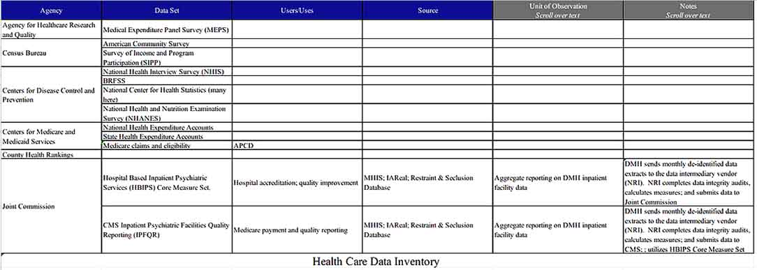 Health Care Data Inventory Download Templates Sample