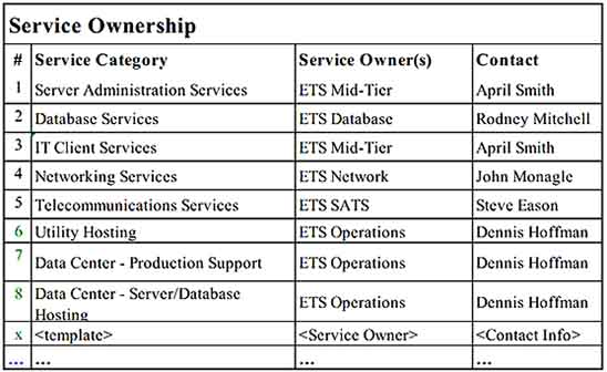 IT Server Admin Services Inventory Wxample Templates Sample