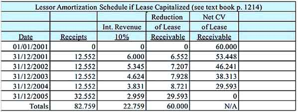 Lease Example Solution Inventory Templates Sample