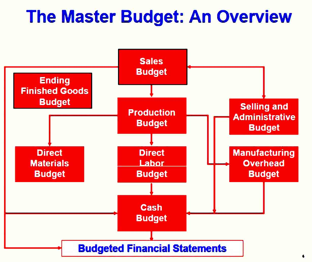 Production Company Budget Template