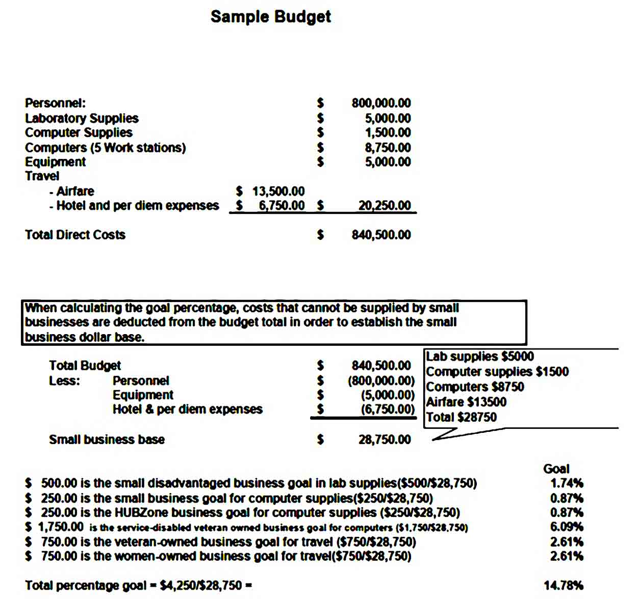 Simple Small Business Budget Template