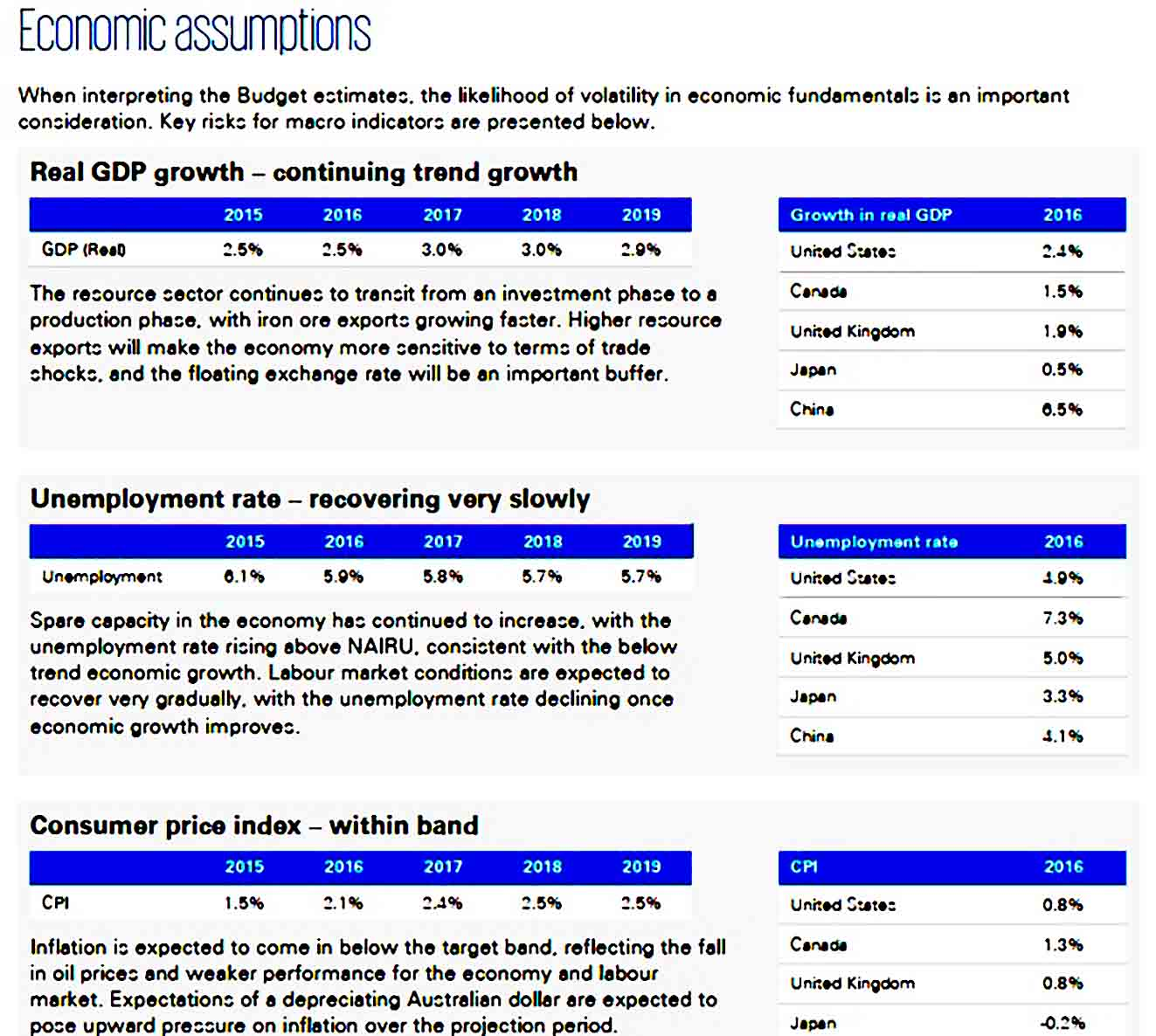 Small Business Federal Budget Sample
