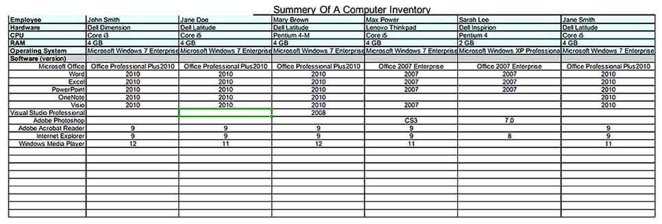 Summery Of a Computer Inventory Worksheet