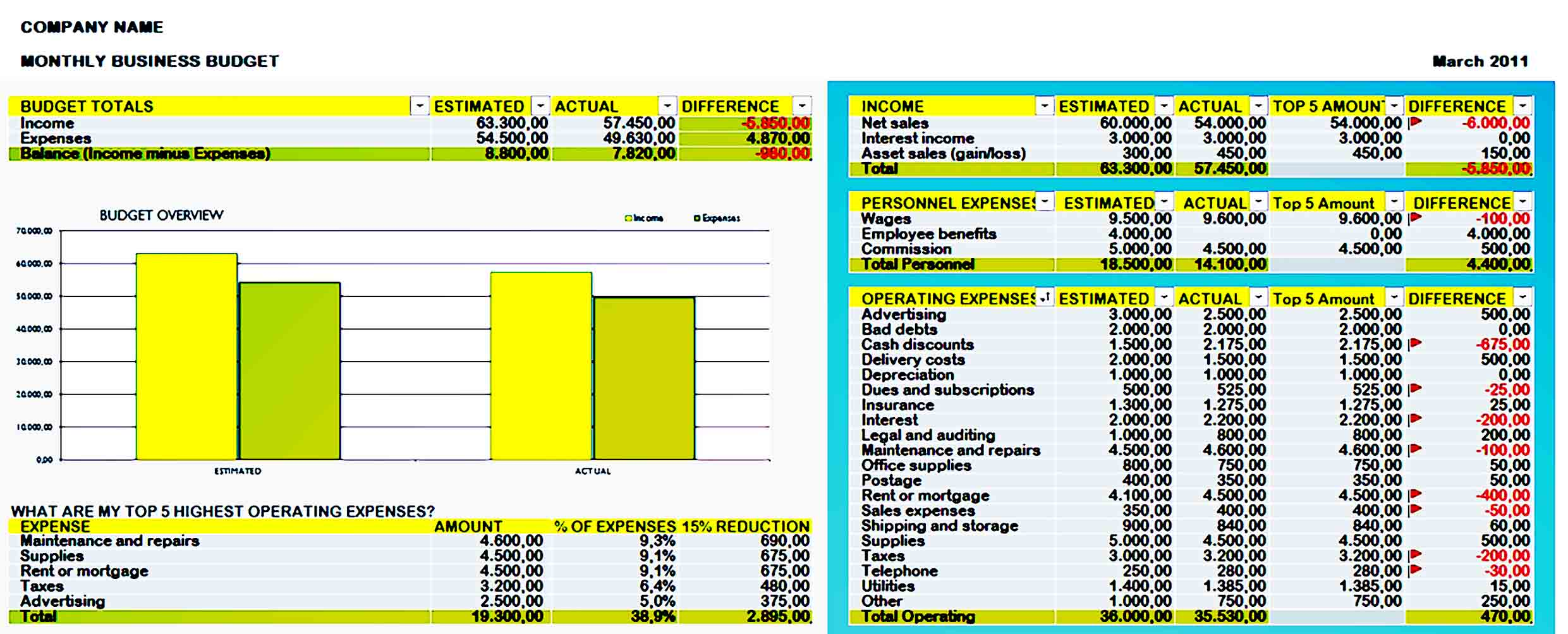 example business budget template