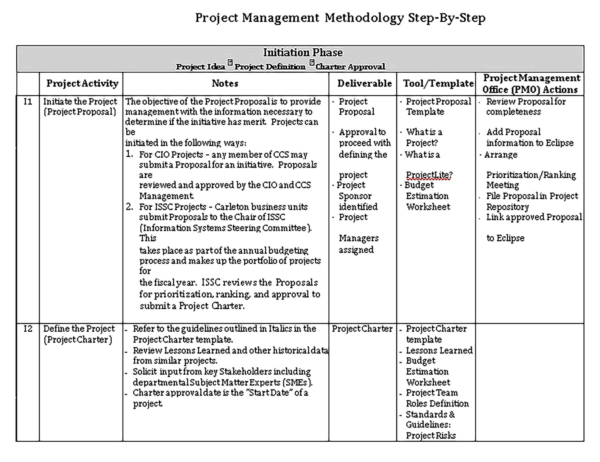 Template Project Planning Activity Schedule Sample
