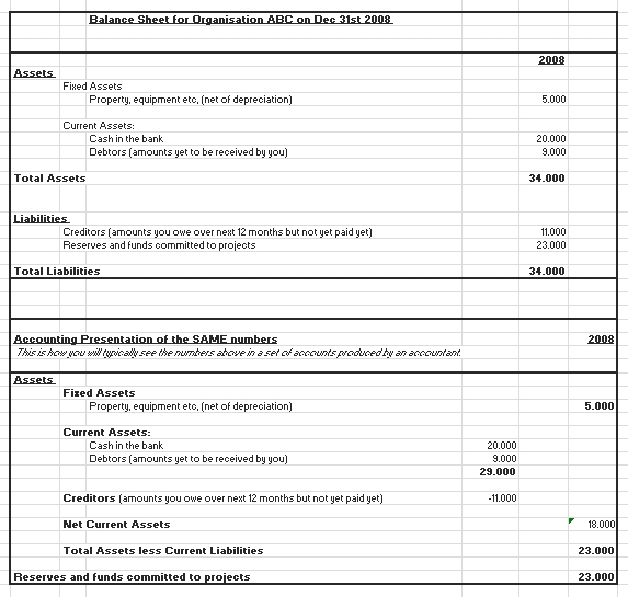 Templates An for a Typical Budget Form 4 Example