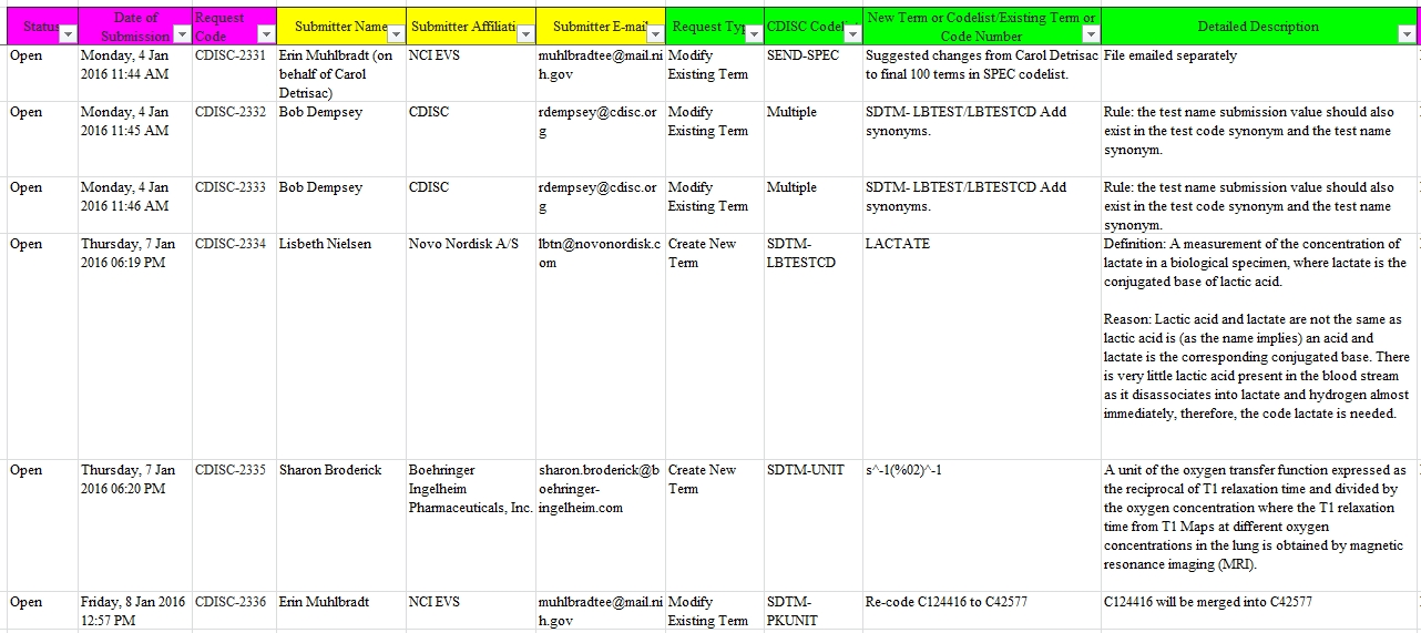 Templates Change Order Request Excel Tracker Example