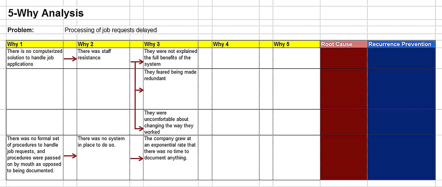 Templates for 5 whyTableAnalysis Step by Step4 Sample