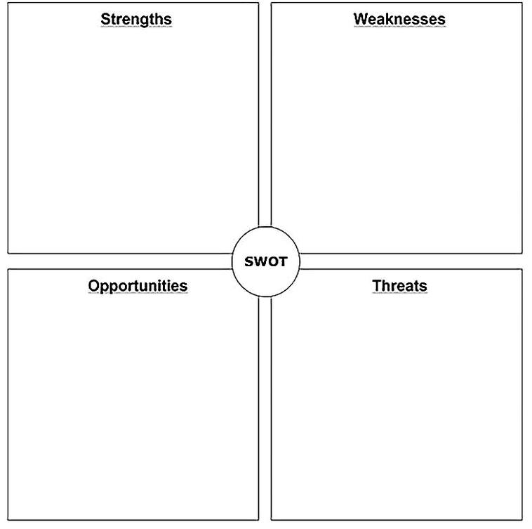 Templates for Blank SWOT Analysis Format Sample
