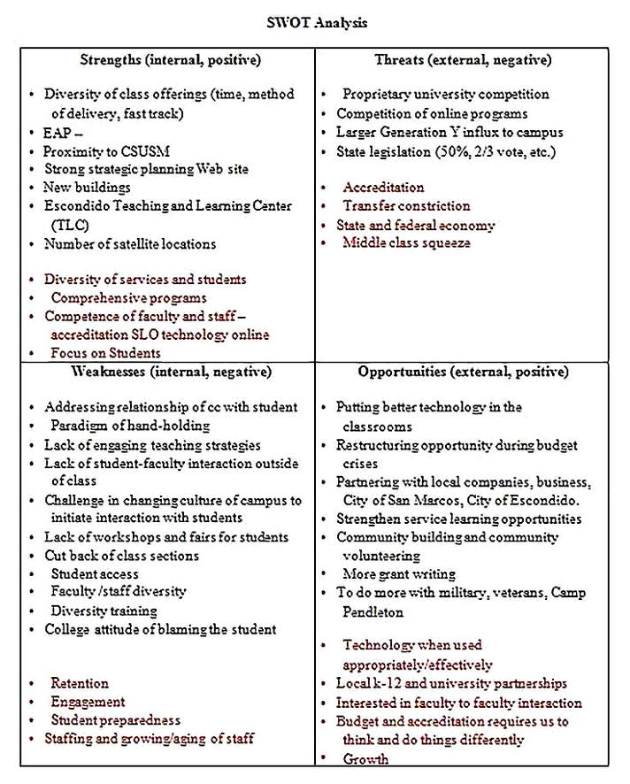 Templates for College SWOT Analysis Format Sample