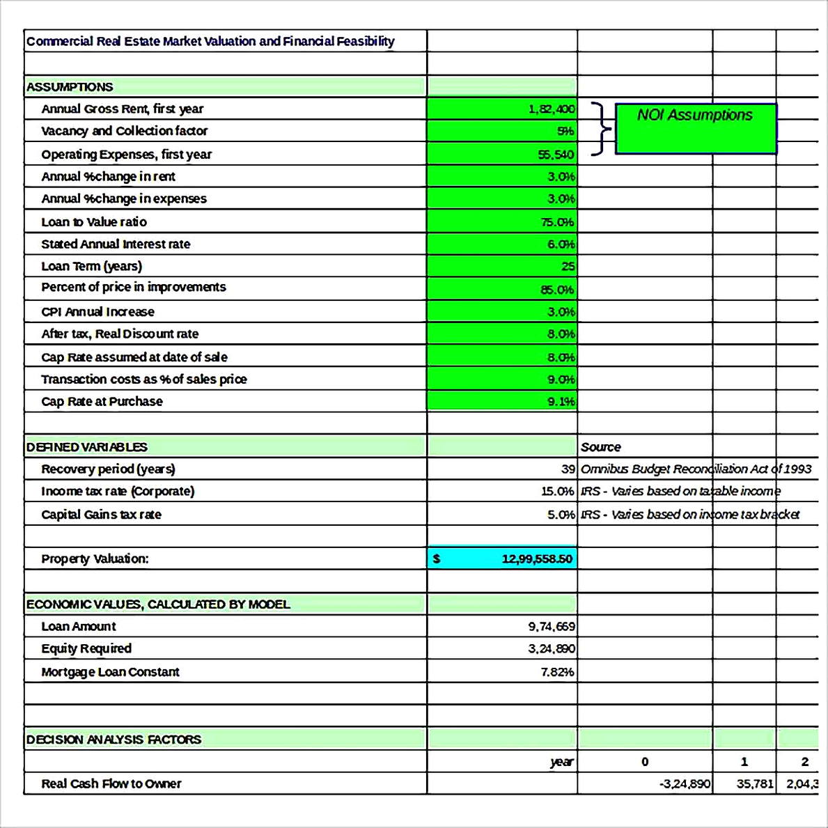 Templates for Commercial Real Estate Market Valuation Analysis Sample