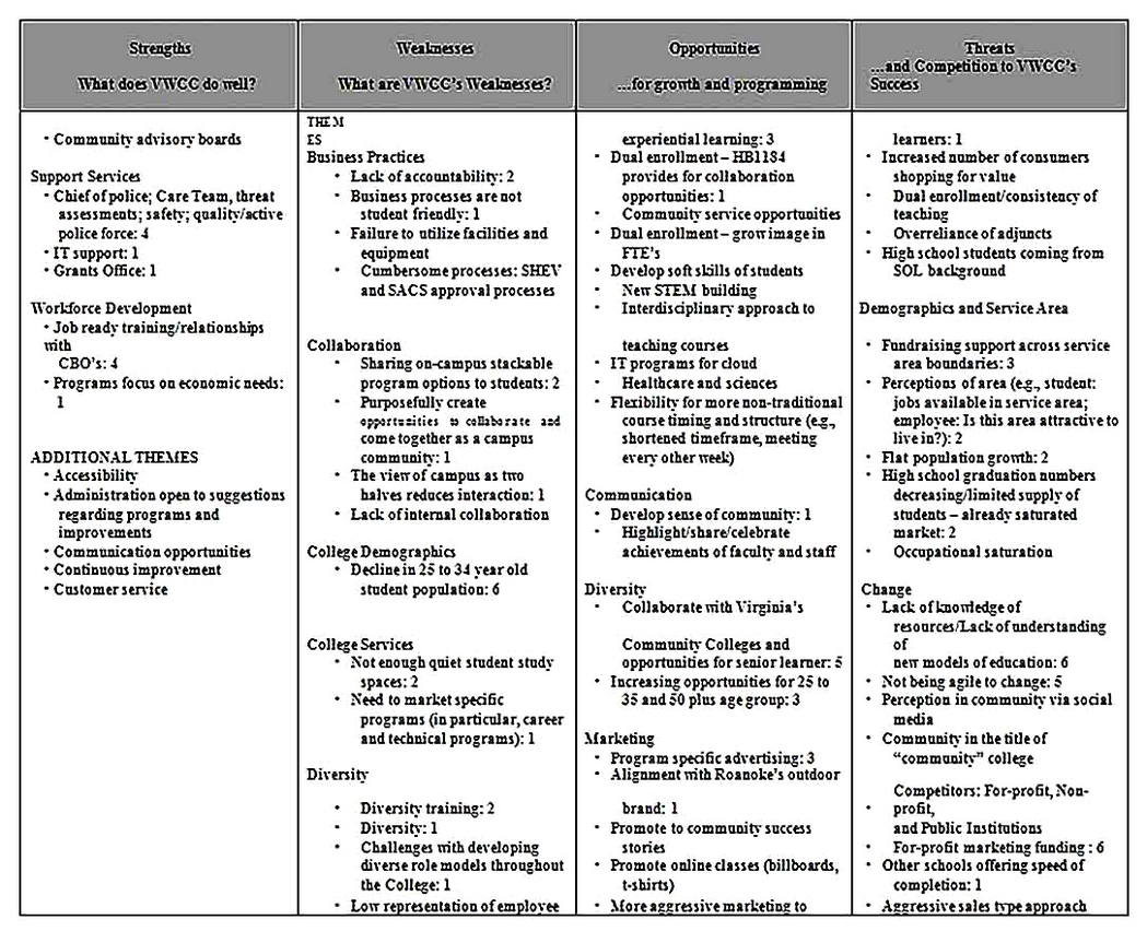 Templates for Community College SWOT Analysis 2 Sample