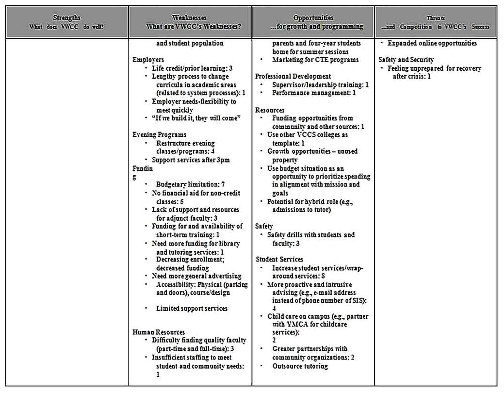 Templates for Community College SWOT Analysis 3 Sample