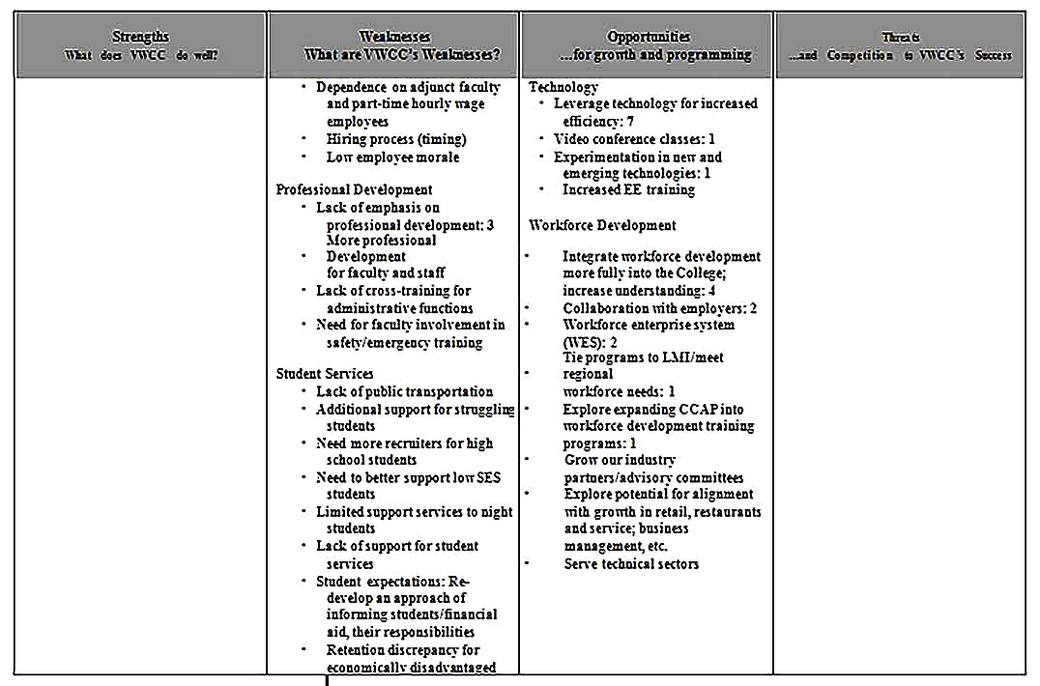 Templates for Community College SWOT Analysis 4 Sample