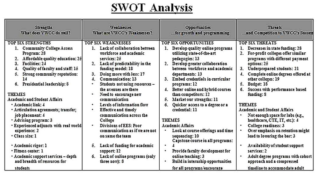 Templates for Community College SWOT Analysis Sample