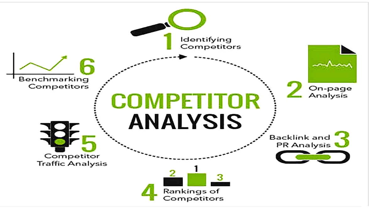 Templates for Competitor Analysis s Sample