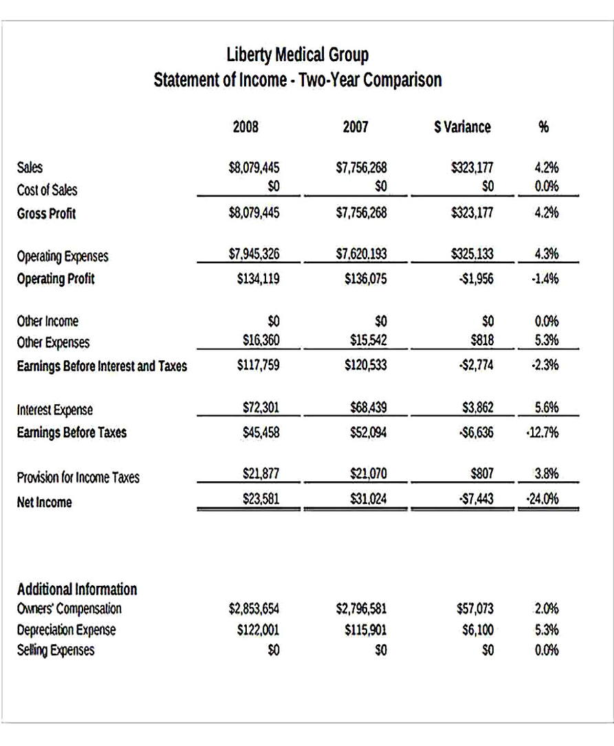 Templates for Competitor Financial Analysis Sample
