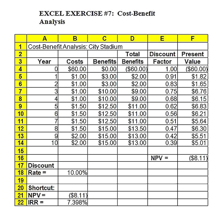 Templates for Cost Benefit Analysis 2 Sample