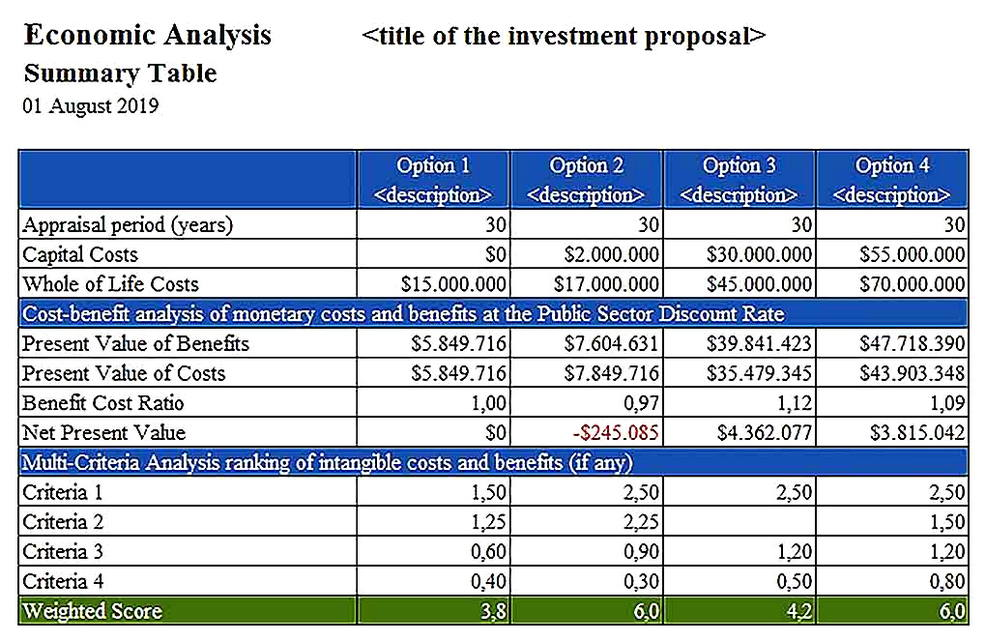 Templates for Cost Benefit Analysis Tool Sample