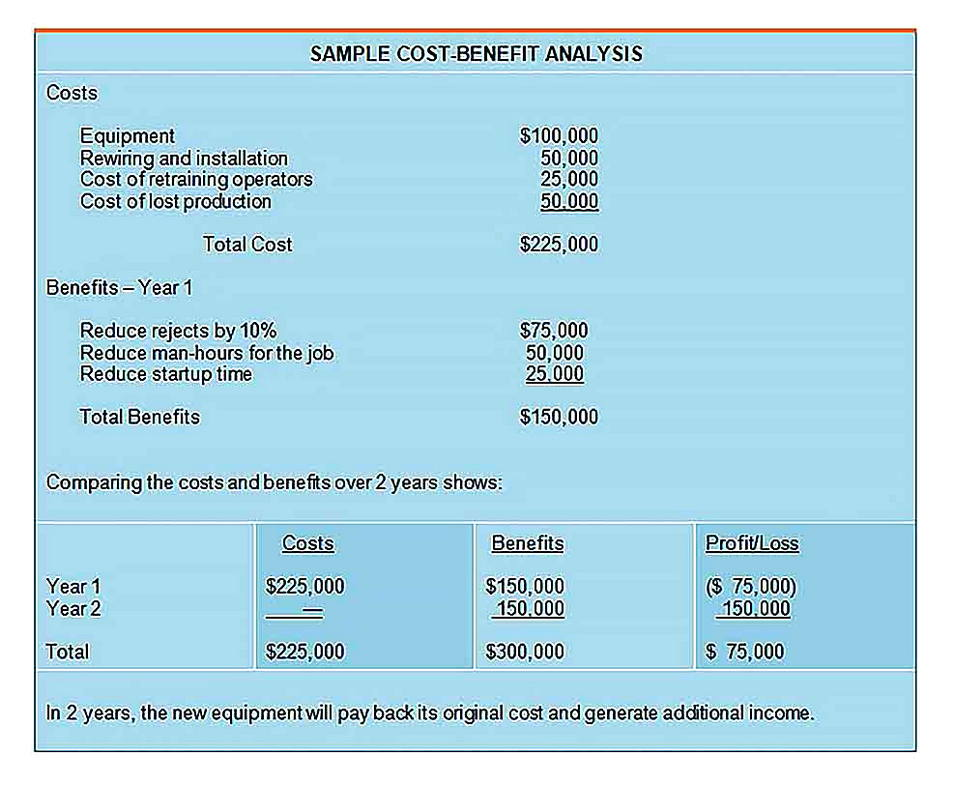 Templates for Cost Benefit Analysis Word Sample
