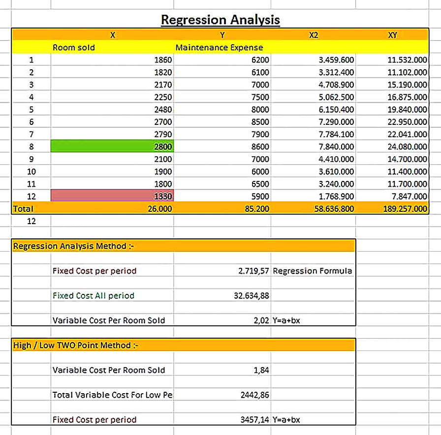 Templates for Cost Regression Analysis Excel Sample