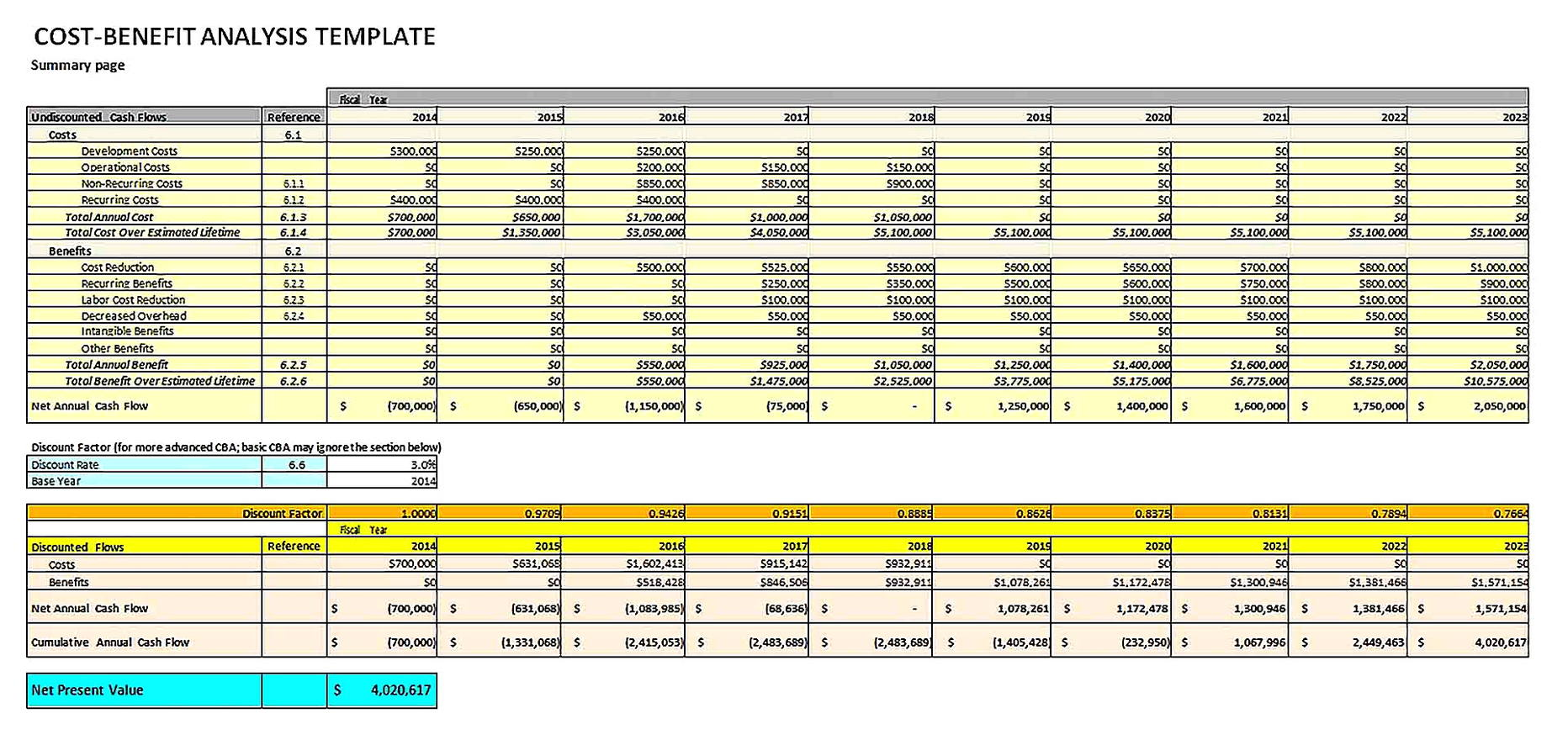 Templates for Cost and Benefit Analysis Sample