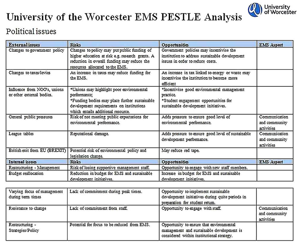 Templates for EM PESTLE Analysis Sample