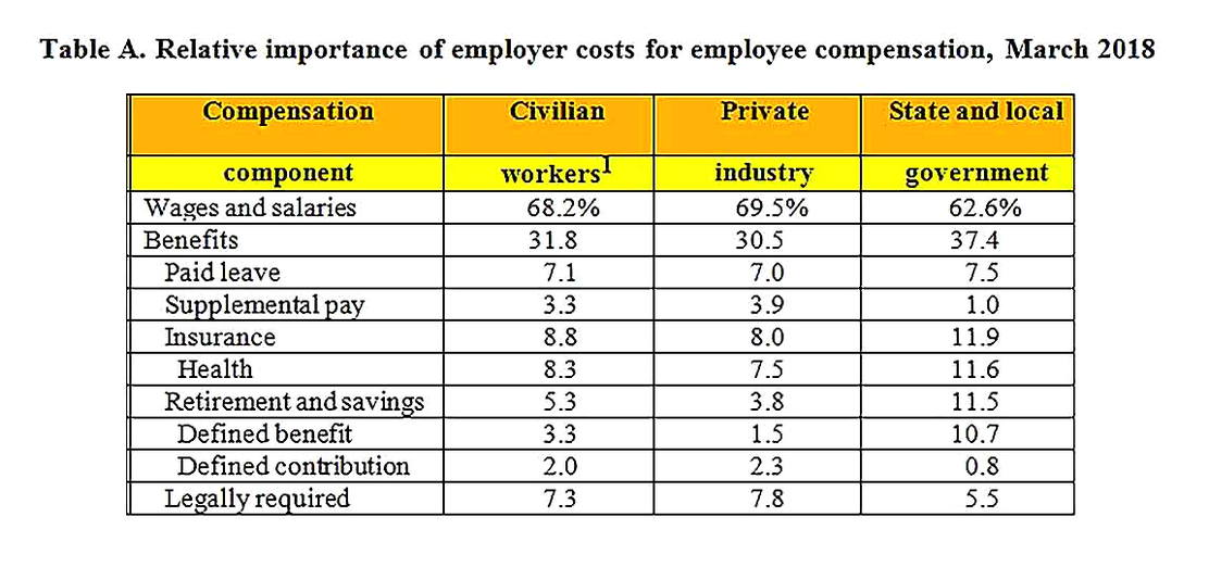 Templates for Employer Costs for Employee Compensation Analysis Sample