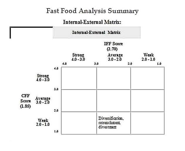 Templates for Fast Food Analysis Summary10 Sample