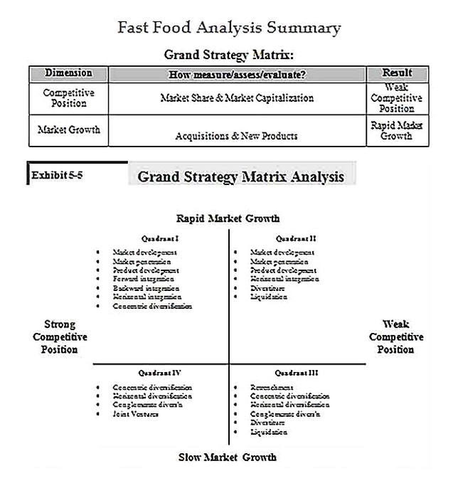 Templates for Fast Food Analysis Summary11 Sample