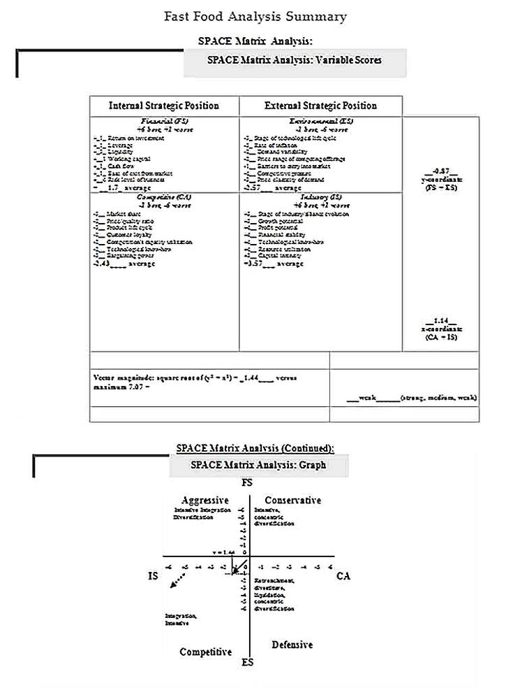 Templates for Fast Food Analysis Summary12 Sample