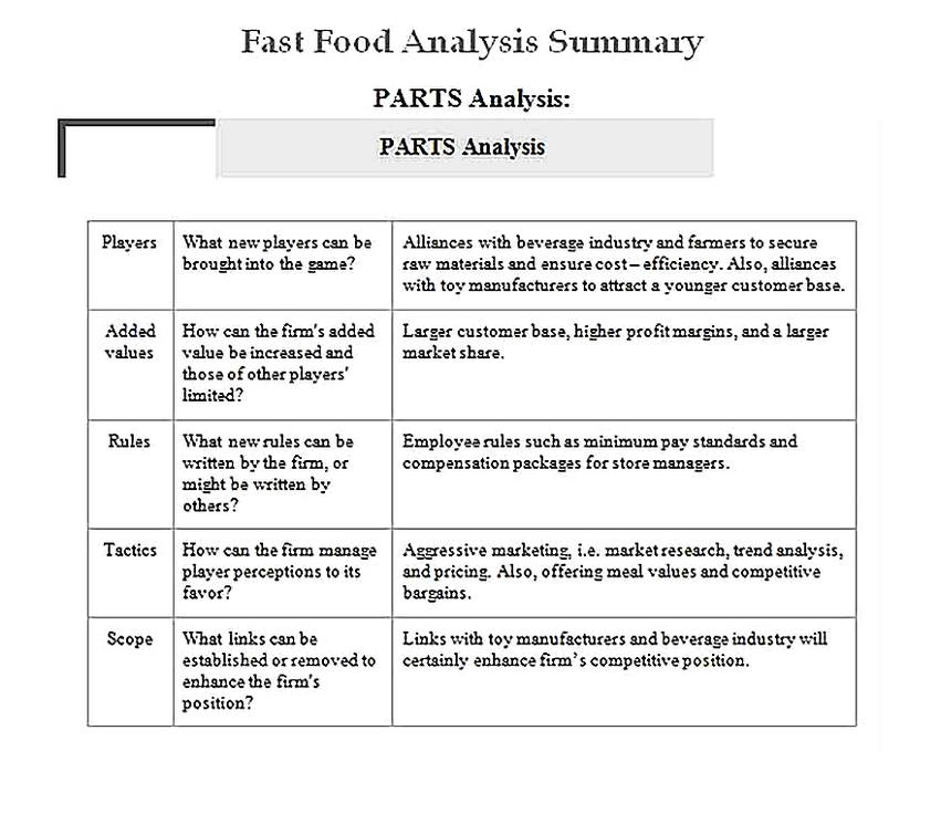 Templates for Fast Food Analysis Summary13 Sample