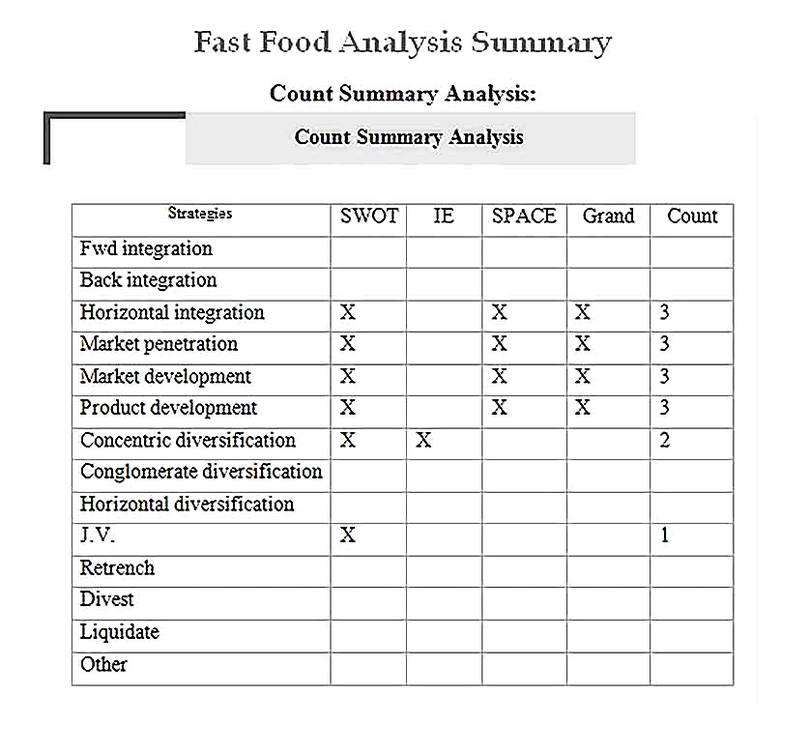 Templates for Fast Food Analysis Summary14 Sample